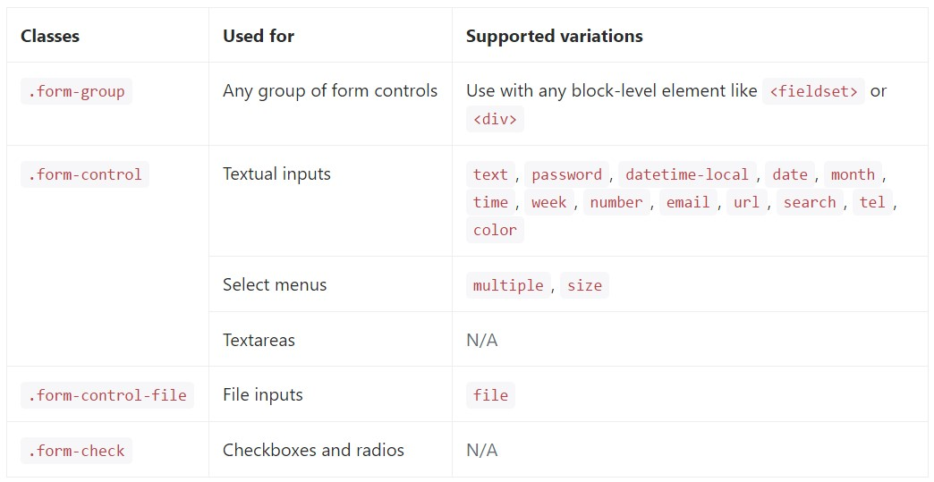 Bootstrap Form Elements